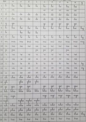 tap doc lop 1 6 281x400 - Bản mềm tài liệu giúp bé đọc, viết, ghép vần, nguyên âm và luyện chữ đẹp